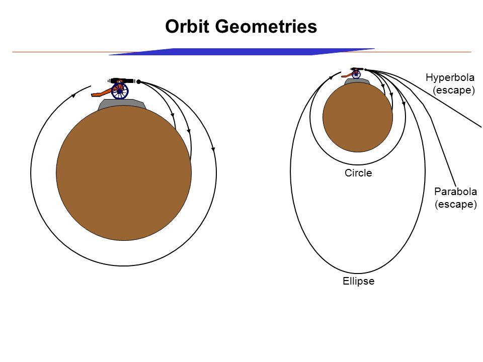 Orbit Geometries Hyperbola (escape) Circle Parabola (escape) Ellipse