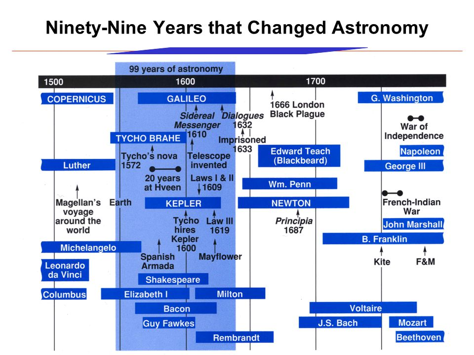 Ninety-Nine Years that Changed Astronomy