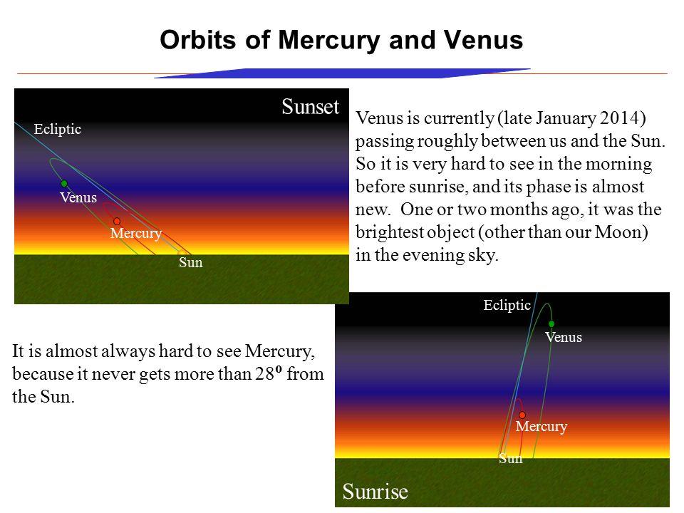 Orbits of Mercury and Venus