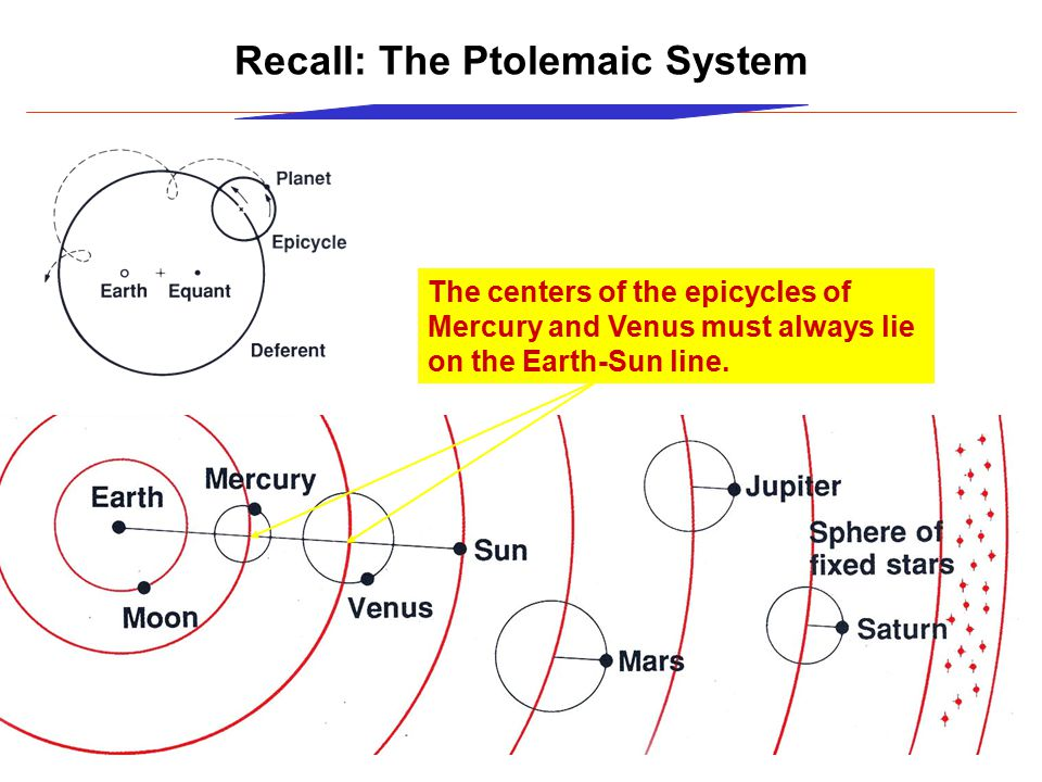 Recall: The Ptolemaic System