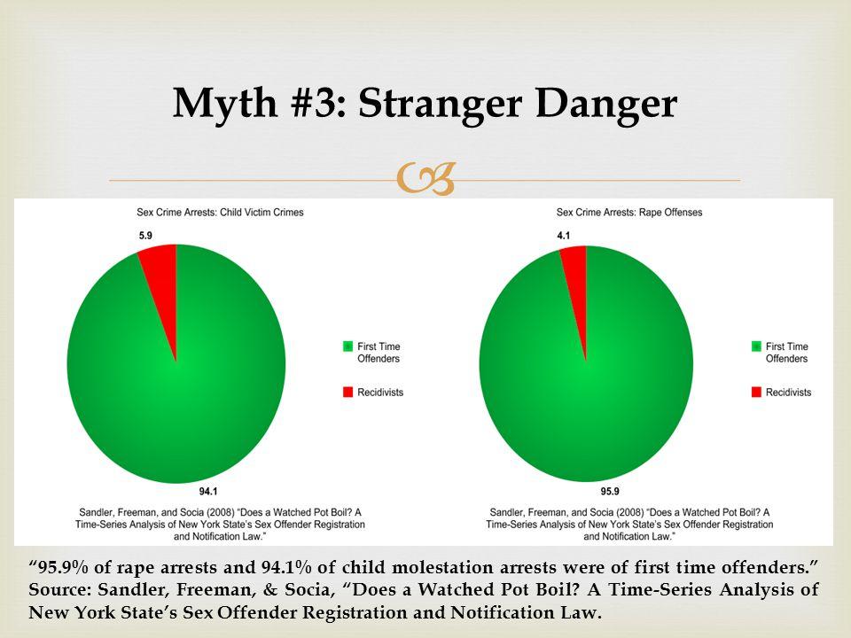 Myth #3: Stranger Danger