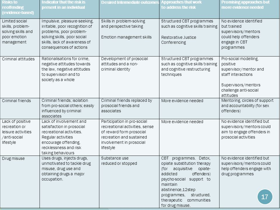 Risks to reoffending (evidence-based)
