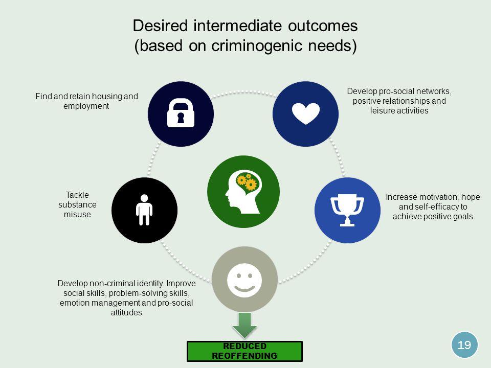 Desired intermediate outcomes (based on criminogenic needs)