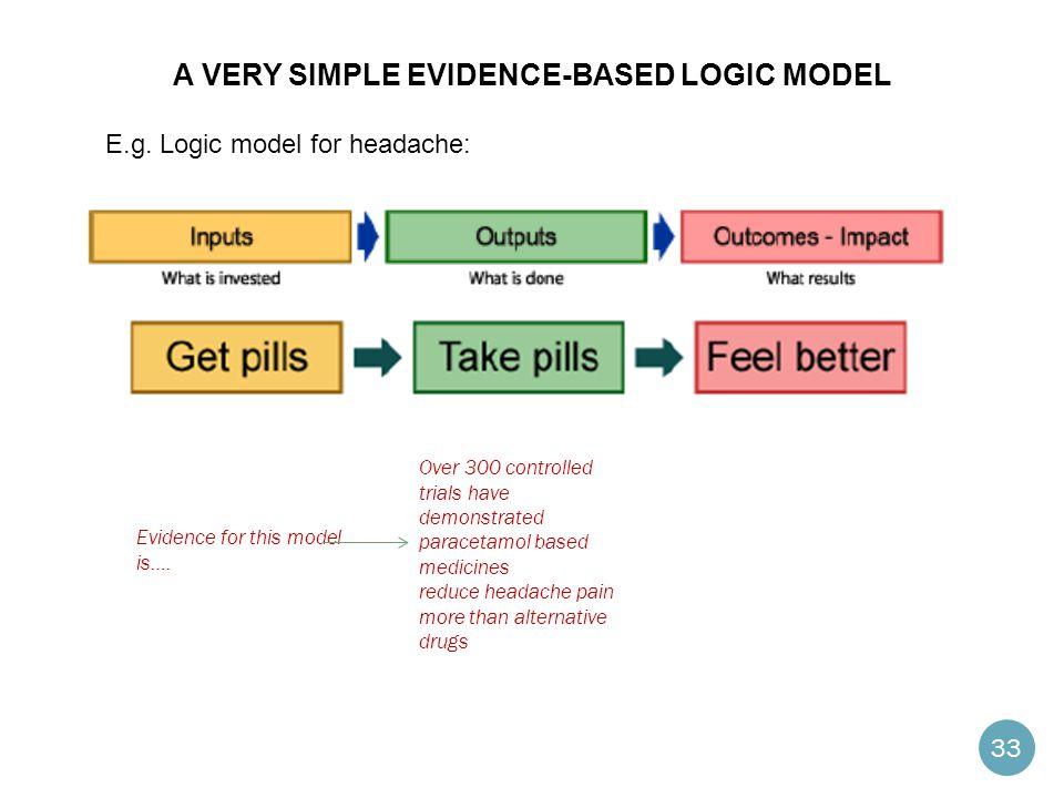A very simple evidence-based logic model