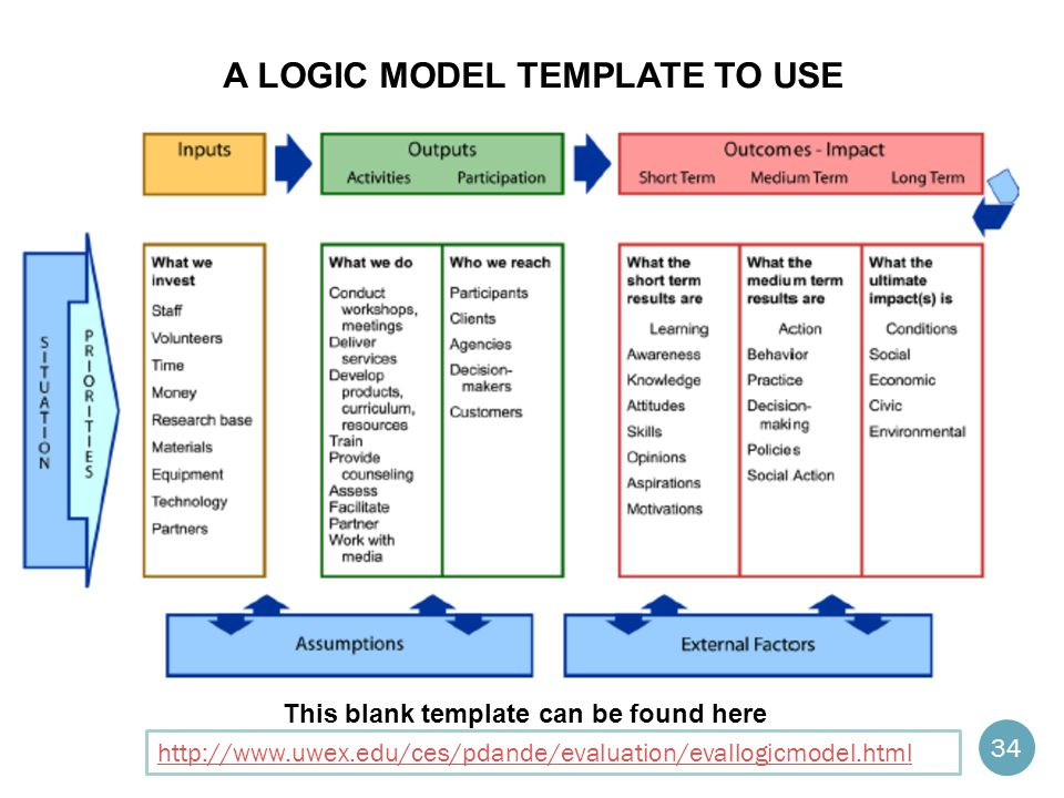 Logic Model Template Example  Community Health Partnership