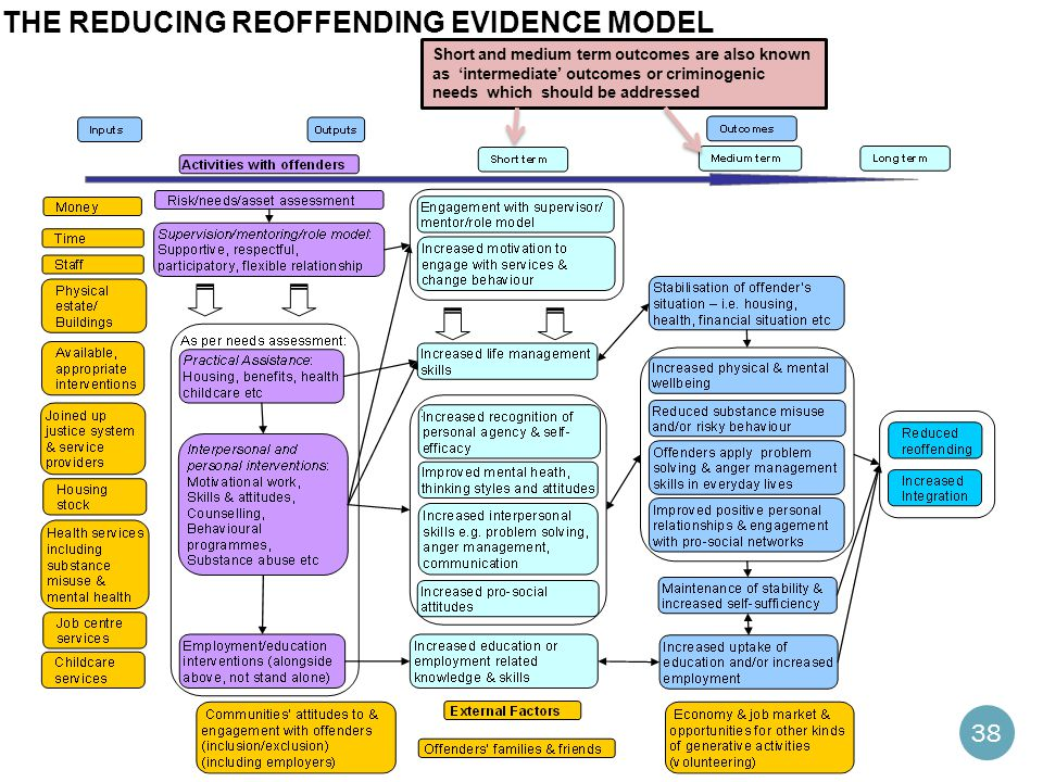 the Reducing Reoffending Evidence Model