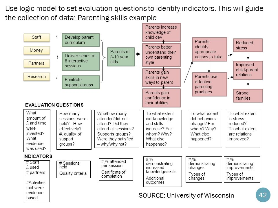Use logic model to set evaluation questions to identify indicators
