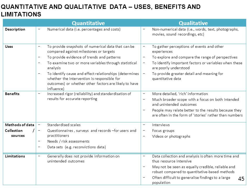 QUANTITATIVE AND QUALITATIVE DATA – USES, BENEFITS AND LIMITATIONS