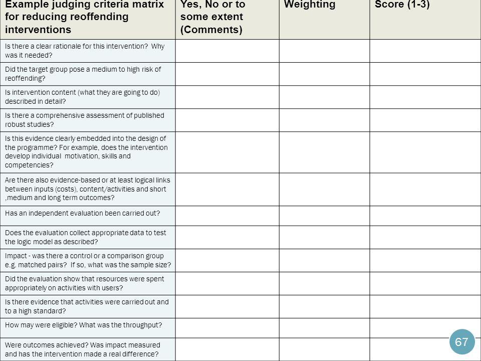 Example judging criteria matrix for reducing reoffending interventions