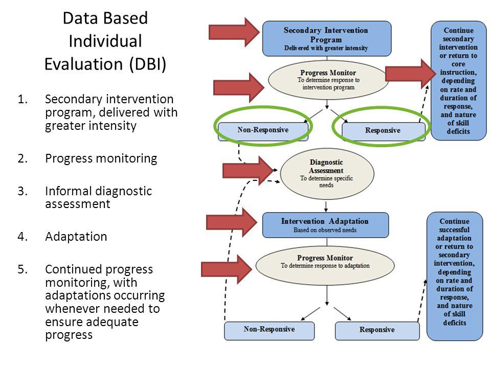 Data Based Individual Evaluation (DBI)
