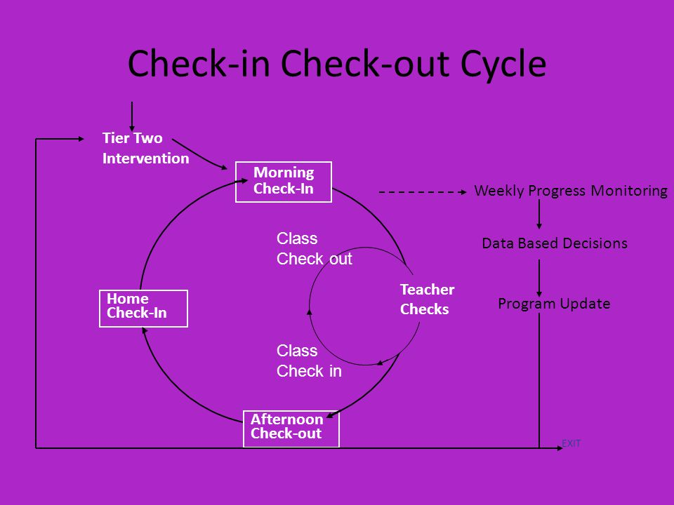 Check-in Check-out Cycle