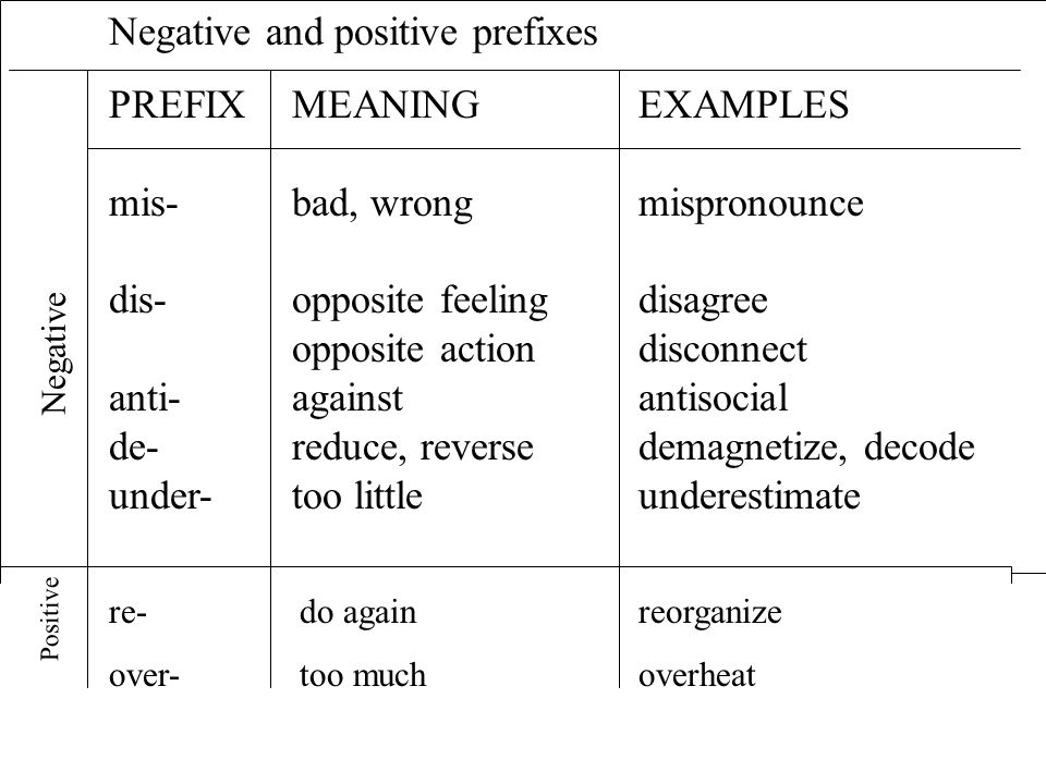 Negative and positive prefixes PREFIX MEANING EXAMPLES