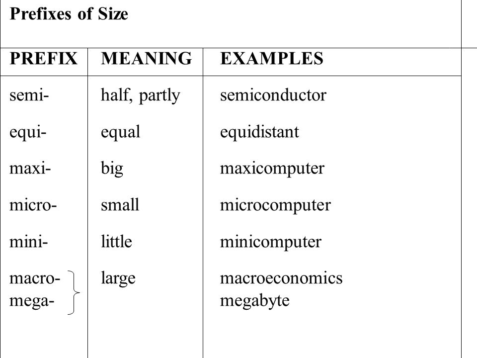 Prefixes of Size PREFIX MEANING EXAMPLES. semi- half, partly semiconductor. equi- equal equidistant.