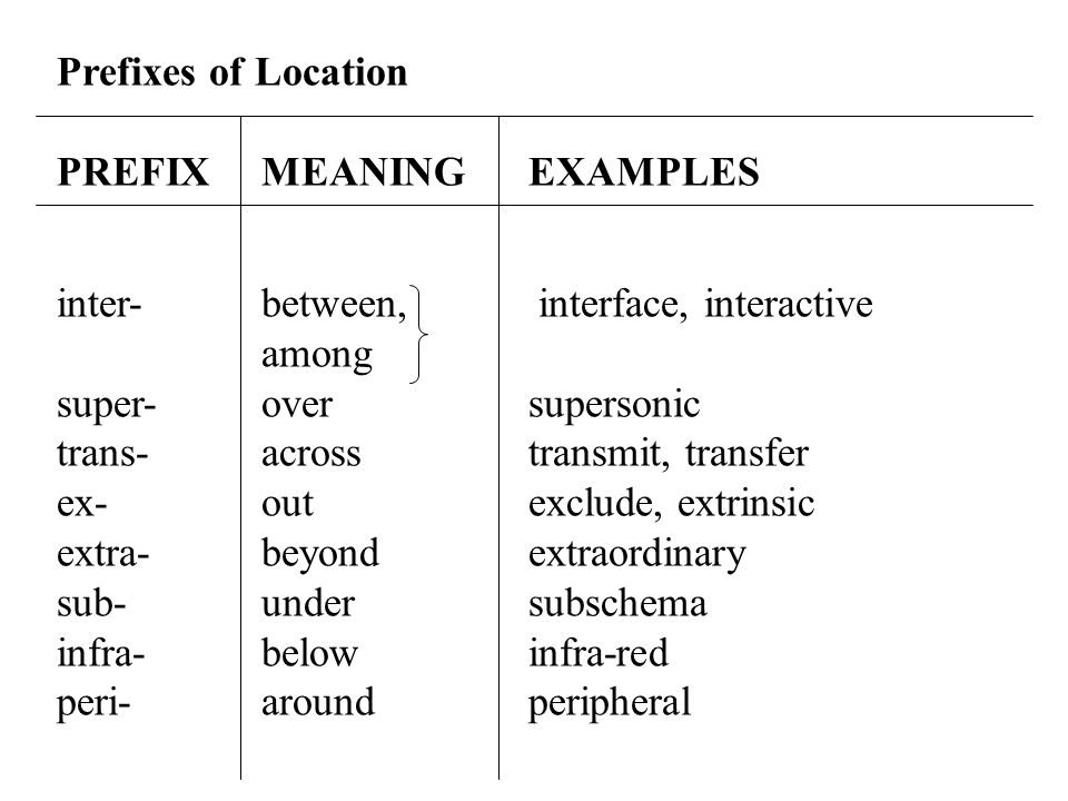 Prefixes of Location PREFIX MEANING EXAMPLES. inter- between, interface, interactive. among. super- over supersonic.