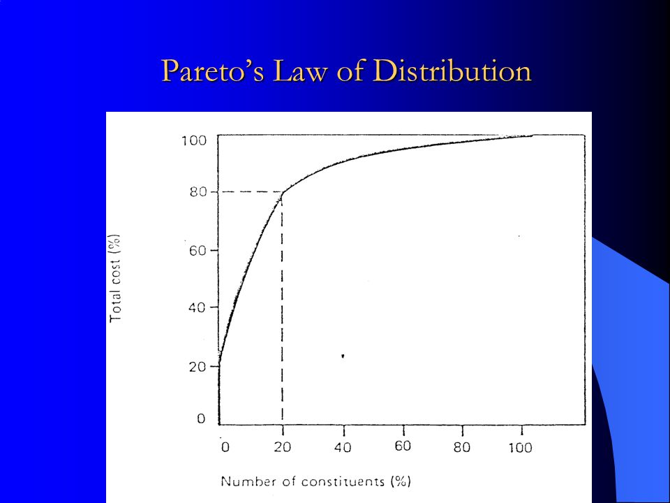 Pareto's Law of Distribution