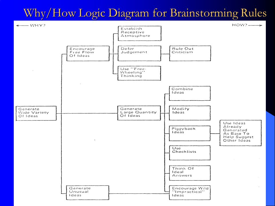 Why/How Logic Diagram for Brainstorming Rules