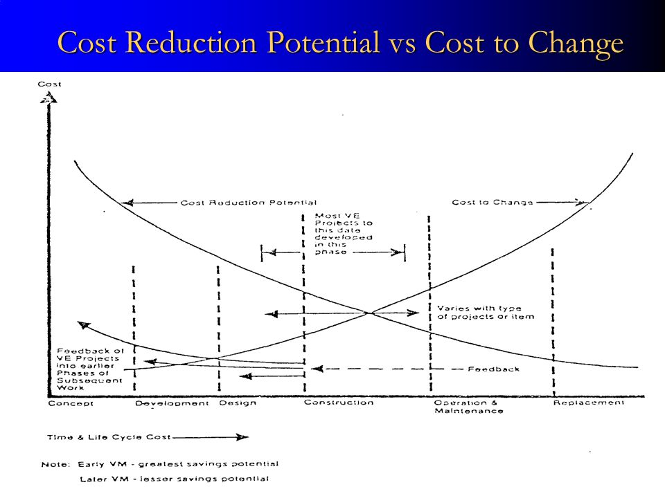 Cost Reduction Potential vs Cost to Change