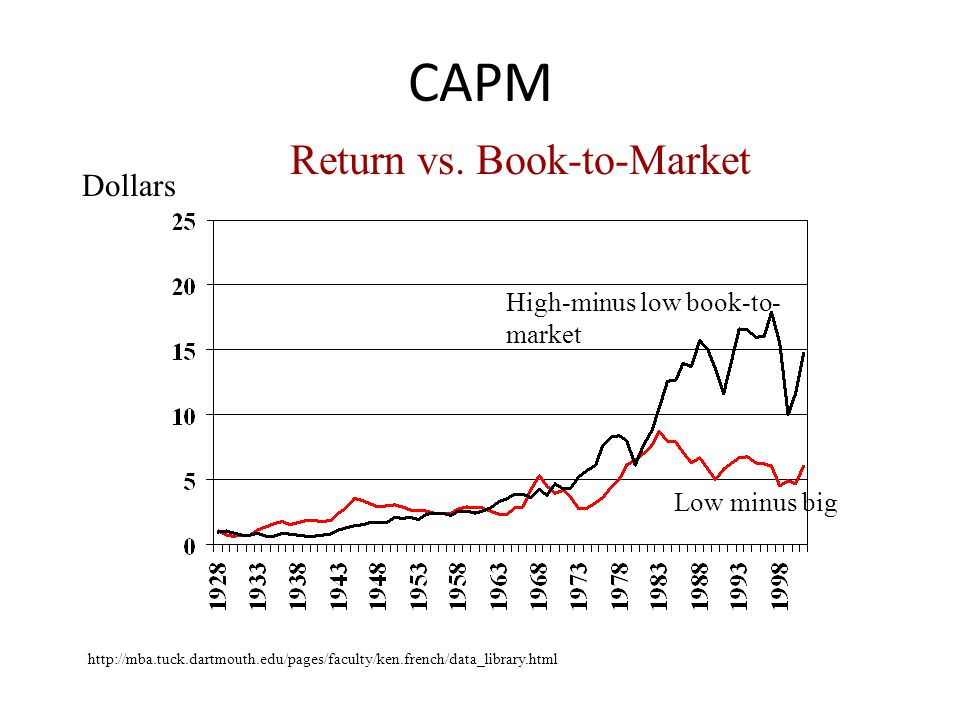 Return vs. Book-to-Market