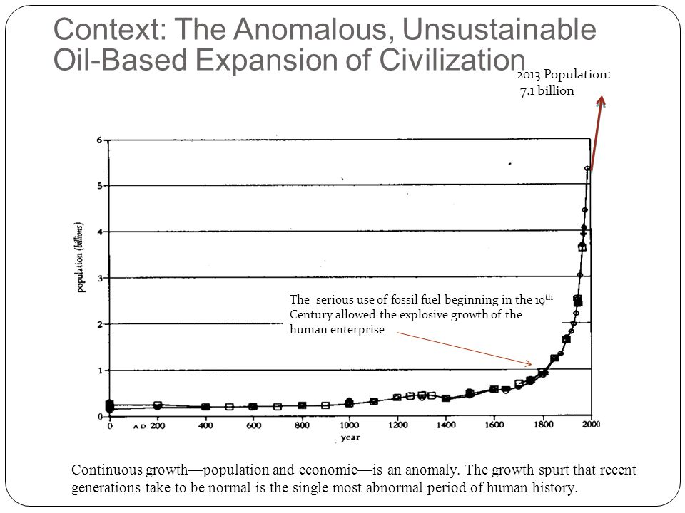 Context: The Anomalous, Unsustainable Oil-Based Expansion of Civilization