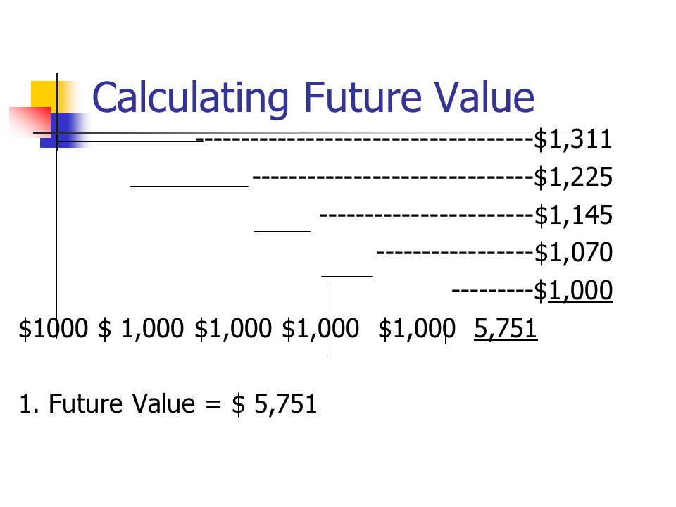 Calculating Future Value