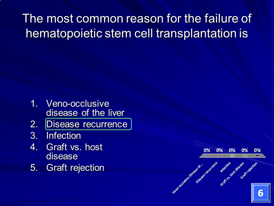 The most common reason for the failure of hematopoietic stem cell transplantation is