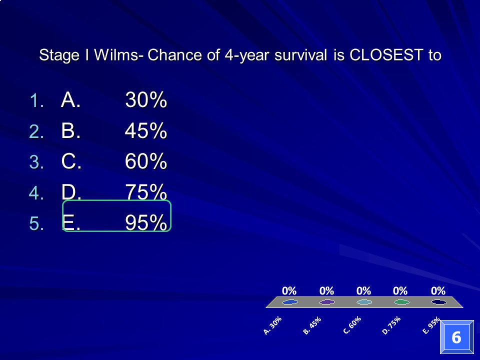 Stage I Wilms- Chance of 4-year survival is CLOSEST to