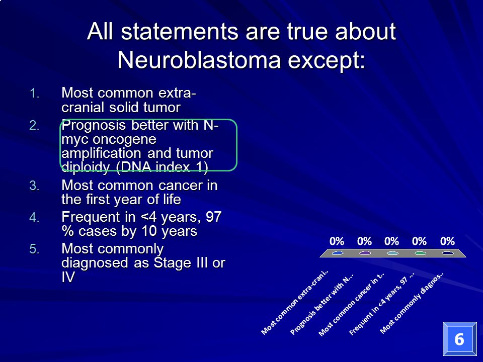 All statements are true about Neuroblastoma except: