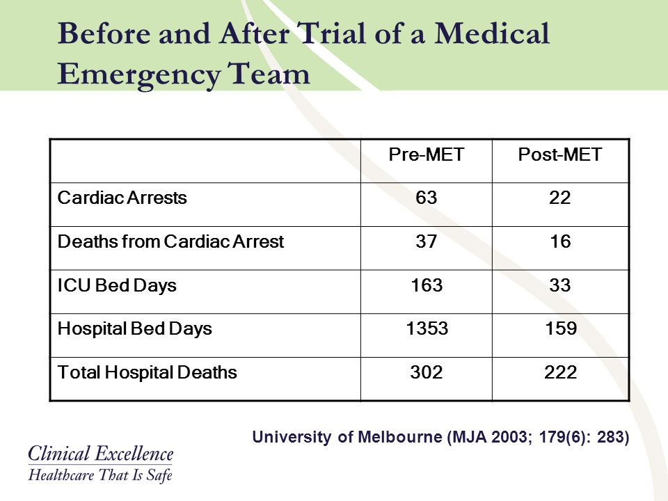 Before and After Trial of a Medical Emergency Team