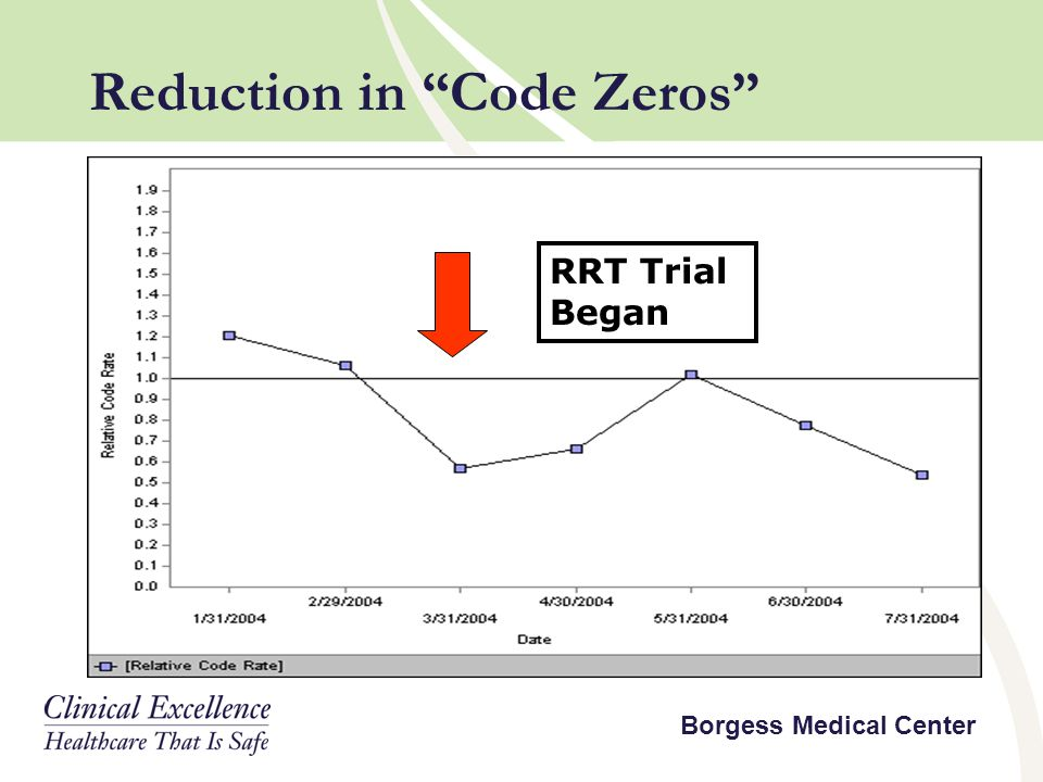 Reduction in Code Zeros