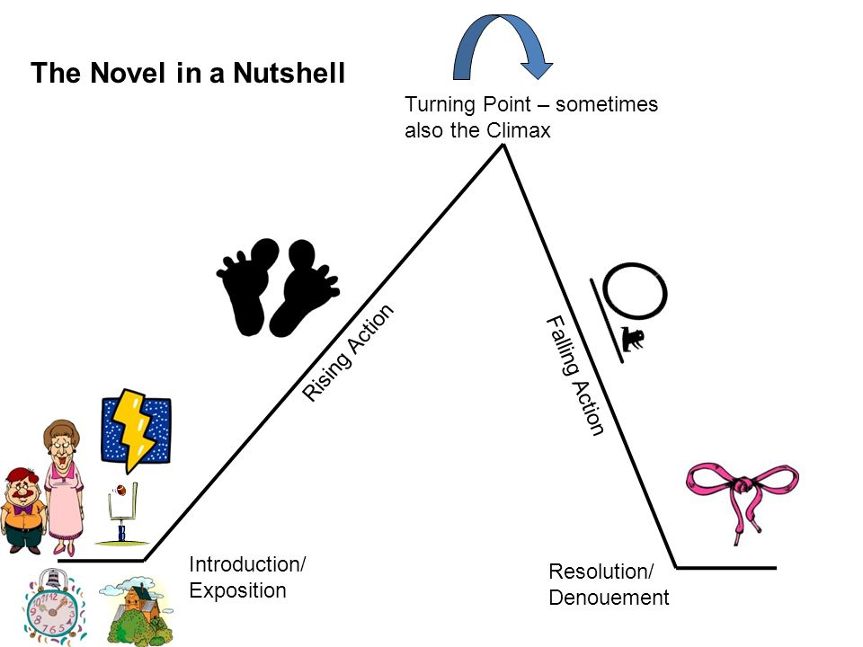 The Novel in a Nutshell Turning Point – sometimes also the Climax