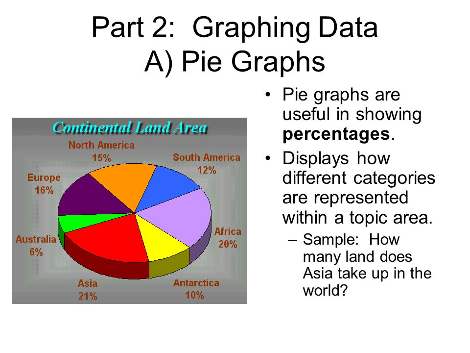 Part 2: Graphing Data A) Pie Graphs