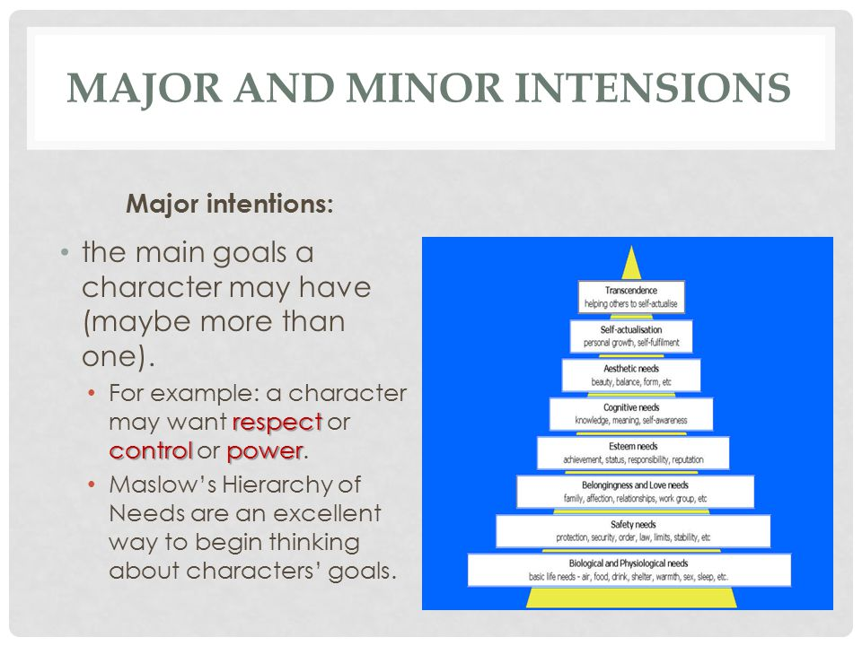 Major and Minor Intensions