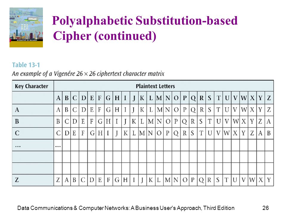 Cipher (continued) Polyalphabetic Substitution-based