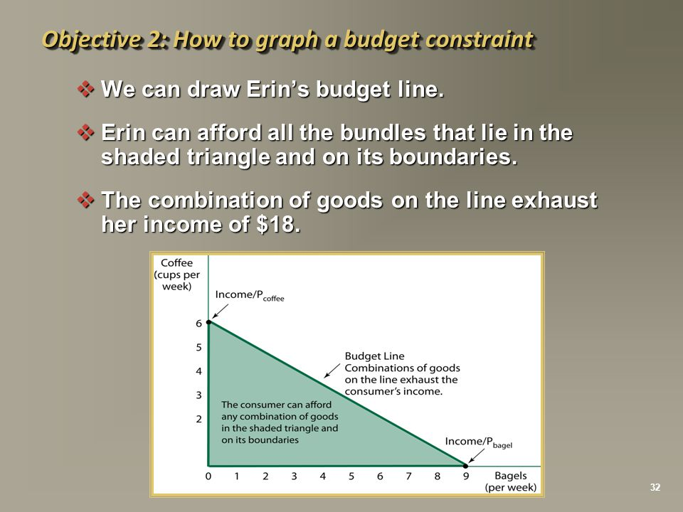 Objective 2: How to graph a budget constraint