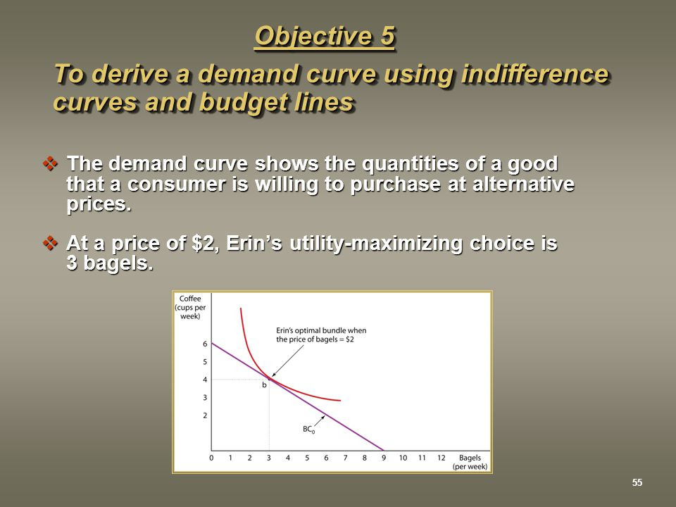 To derive a demand curve using indifference curves and budget lines