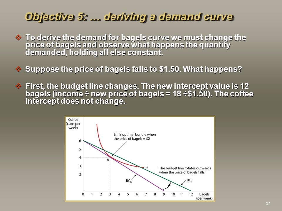 Objective 5: … deriving a demand curve