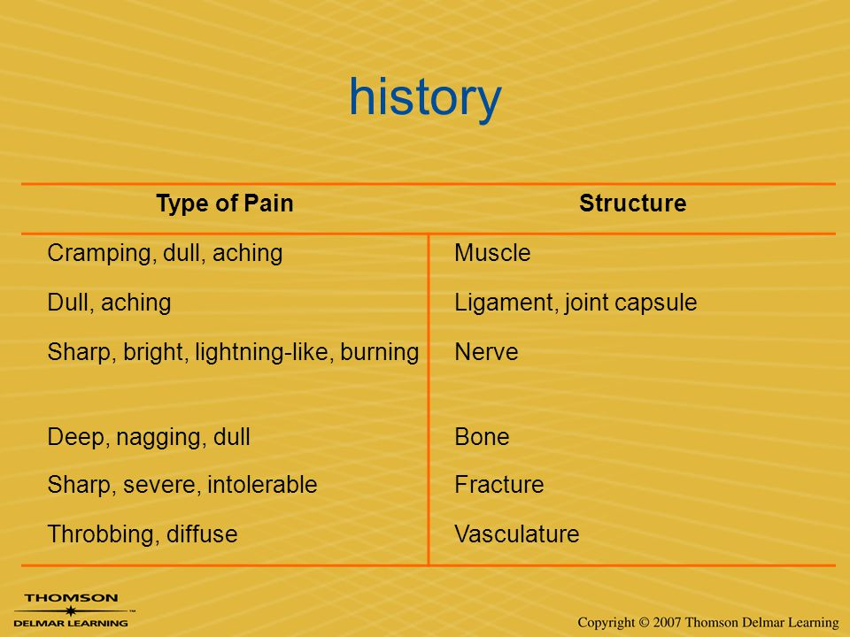 history Type of Pain Structure Cramping, dull, aching Muscle