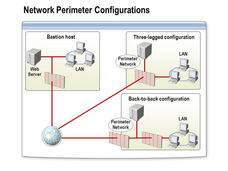 Network Perimeter Configurations