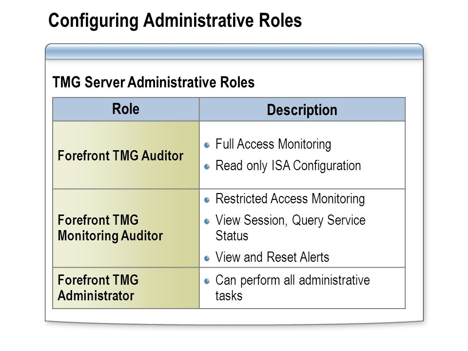 Configuring Administrative Roles