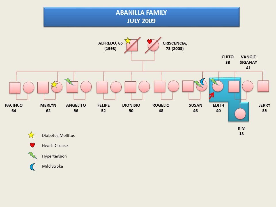 ABANILLA FAMILY JULY 2009 ALFREDO, 65 (1993) CRISCENCIA, 73 (2003)