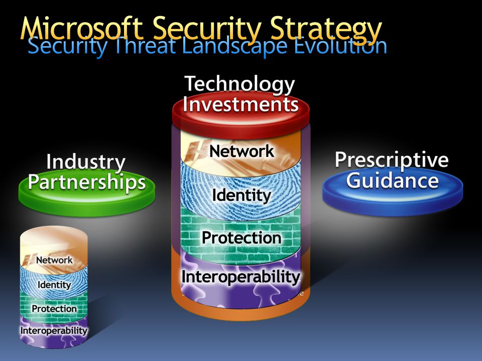 Security Threat Landscape Evolution