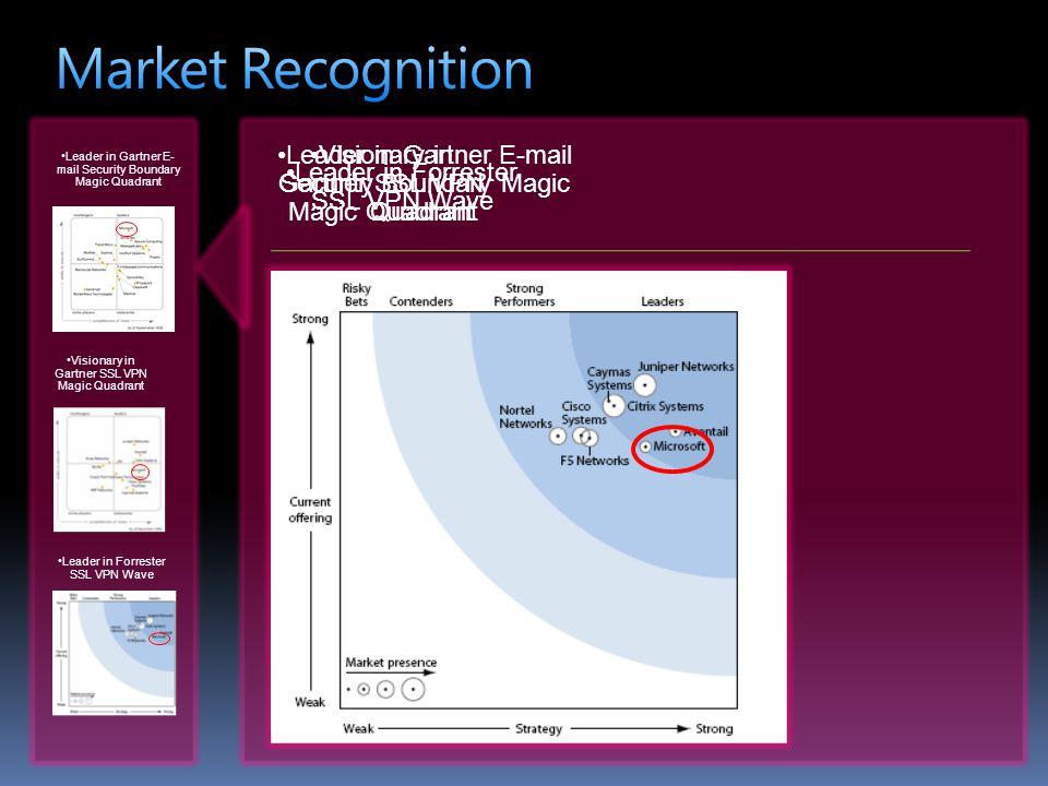 Market Recognition Leader in Gartner E-mail Security Boundary Magic Quadrant. Visionary in Gartner SSL VPN Magic Quadrant.