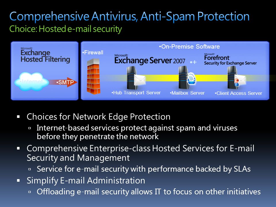 4/14/2017 9:08 AM Comprehensive Antivirus, Anti-Spam Protection Choice: Hosted e-mail security. On-Premise Software.