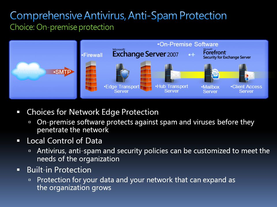 4/14/2017 9:08 AM Comprehensive Antivirus, Anti-Spam Protection Choice: On-premise protection. On-Premise Software.