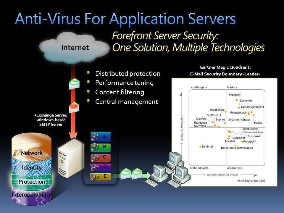 Anti-Virus For Application Servers