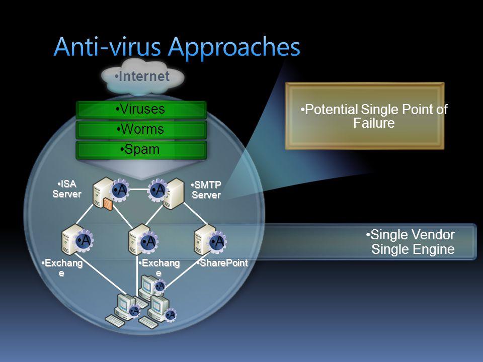 Anti-virus Approaches