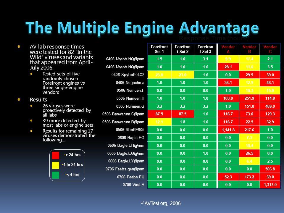 The Multiple Engine Advantage