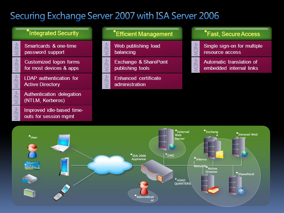 Securing Exchange Server 2007 with ISA Server 2006