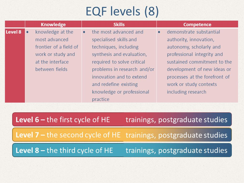 EQF levels (8) Level 6 – the first cycle of HE