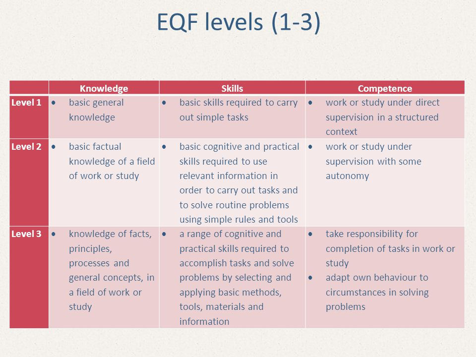 EQF levels (1-3) Knowledge Skills Competence Level 1